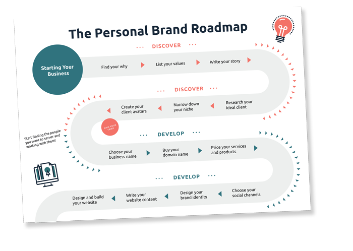 Free Personal Brand Road Map Example
