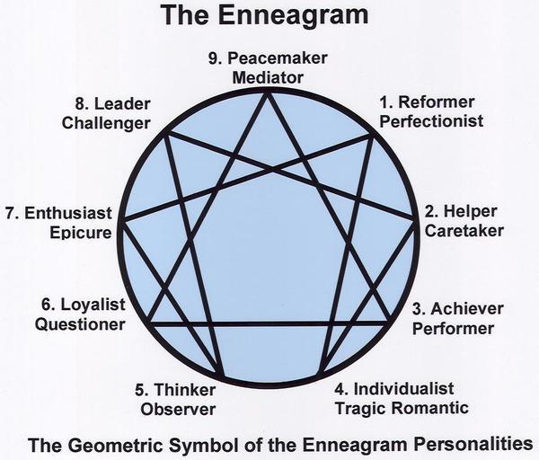 Enneagram 9 Point Diagram