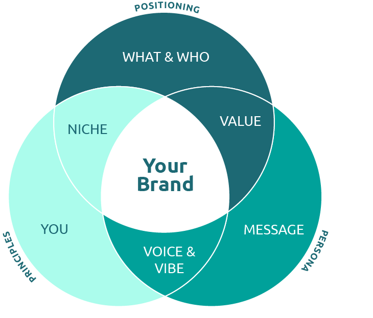 Components of a Personal Brand